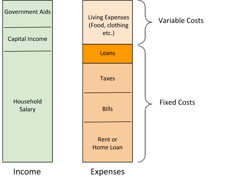 income vs household expenditure